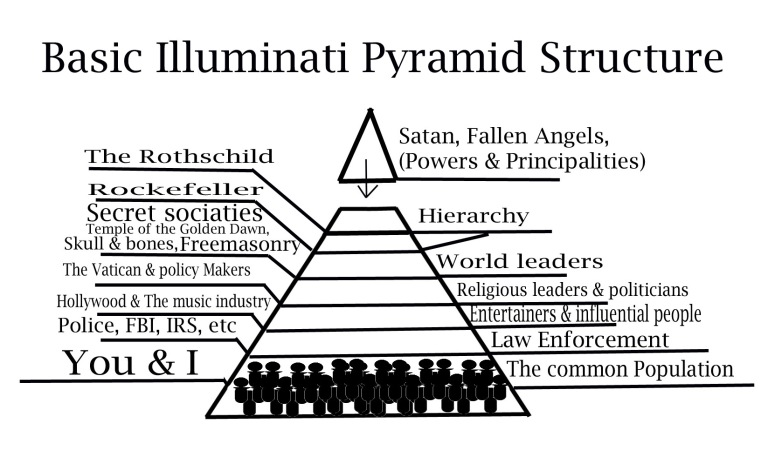 basic-pyramid-structure