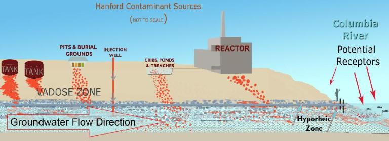 contaminant_sources 2